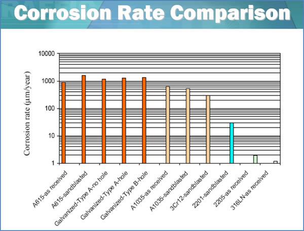 Corrosion Rate Comparison